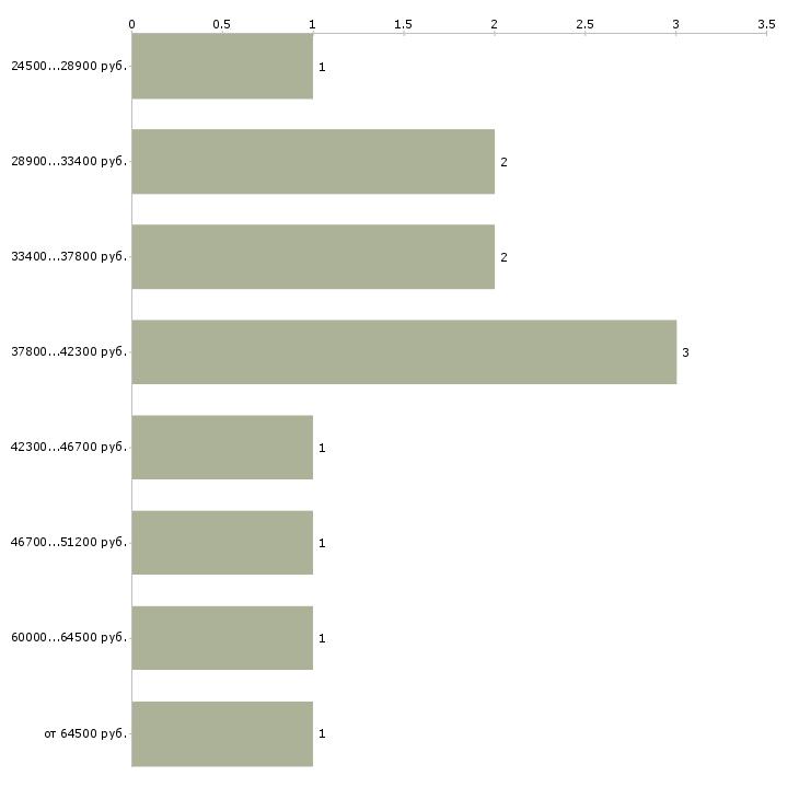 Найти работу водитель на самосвал  - График распределения вакансий «водитель на самосвал» по зарплате
