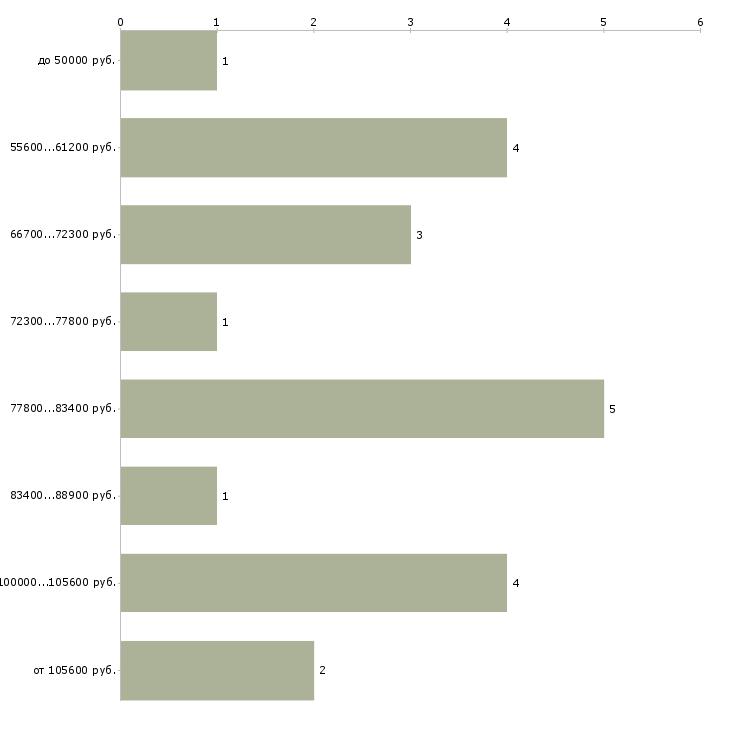 Найти работу гип  - График распределения вакансий «гип» по зарплате