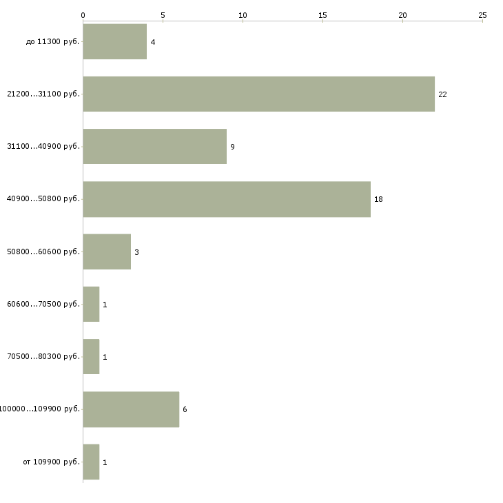 Найти работу главный санитарный врач  - График распределения вакансий «главный санитарный врач» по зарплате
