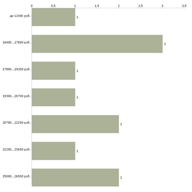 Найти работу горничная в гостиницу  - График распределения вакансий «горничная в гостиницу» по зарплате