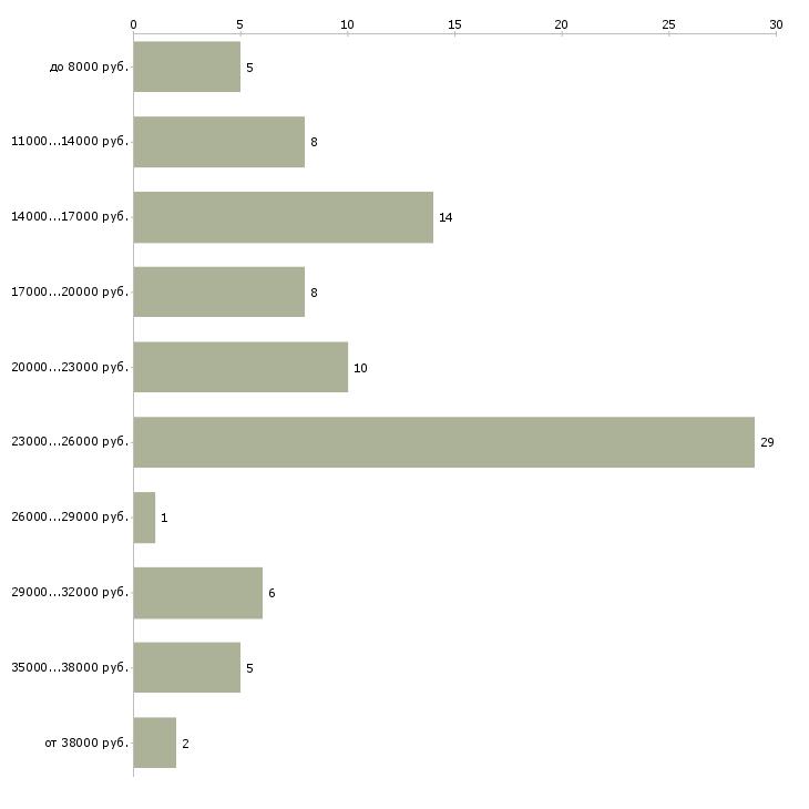 Найти работу государственный гражданский служащий  - График распределения вакансий «государственный гражданский служащий» по зарплате