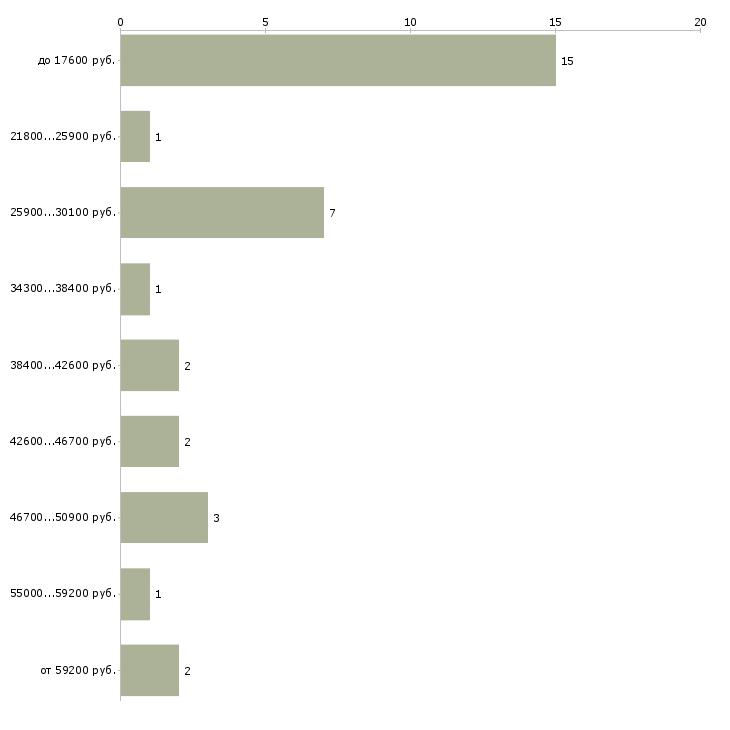 Найти работу детский гинеколог  - График распределения вакансий «детский гинеколог» по зарплате