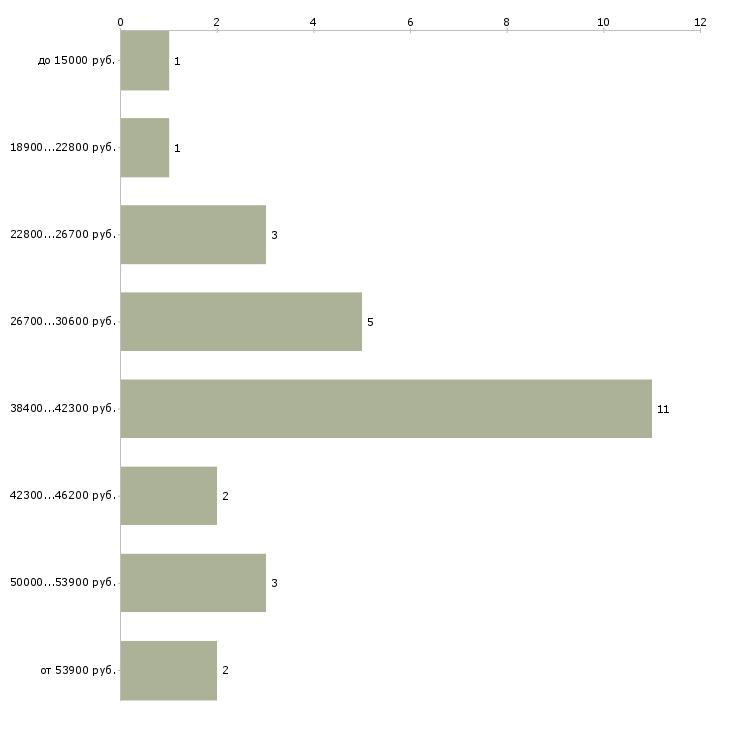 Найти работу дизайнер ландшафтный  - График распределения вакансий «дизайнер ландшафтный» по зарплате