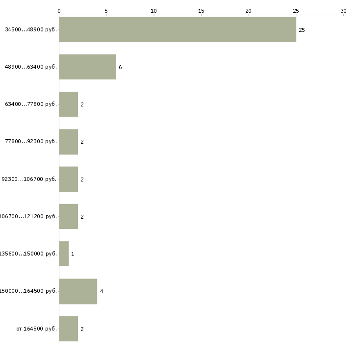 Найти работу директор ит  - График распределения вакансий «директор ит» по зарплате