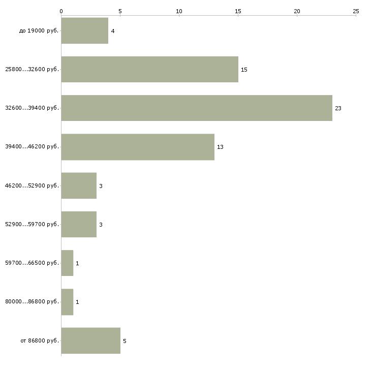 Найти работу директор по продажам продажи  - График распределения вакансий «директор по продажам продажи» по зарплате