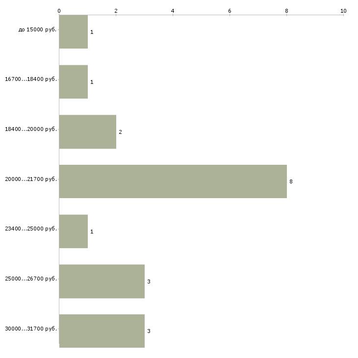 Найти работу для студентов на лето  - График распределения вакансий «для студентов на лето» по зарплате