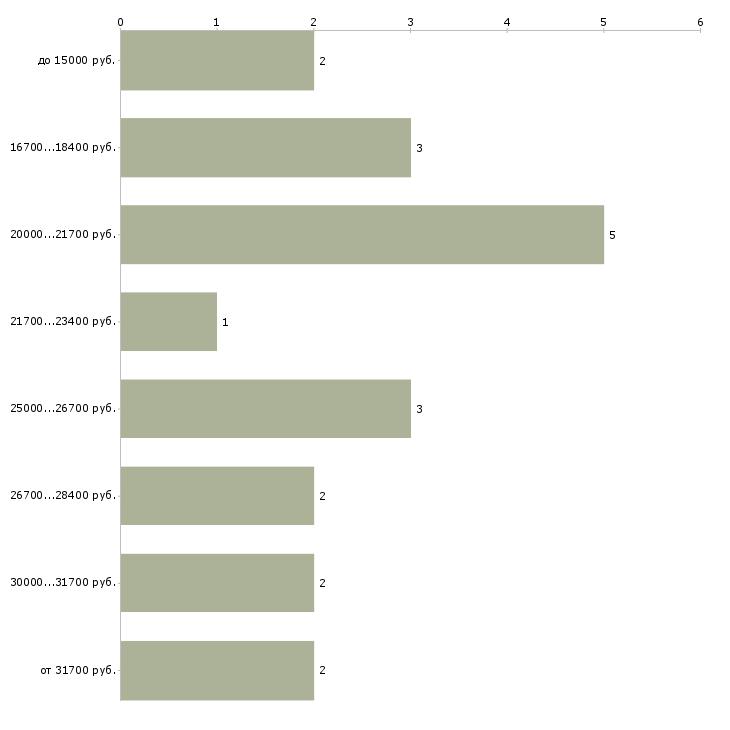 Найти работу из дома в декрете  - График распределения вакансий «из дома в декрете» по зарплате