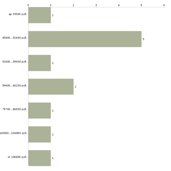 Найти работу инженер эксплуатации  - График распределения вакансий «инженер эксплуатации» по зарплате