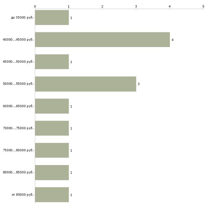 Найти работу инженер it проектировщик  - График распределения вакансий «инженер it проектировщик» по зарплате
