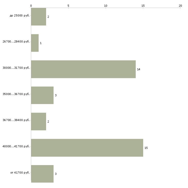 Найти работу калькулятор бухгалтер  - График распределения вакансий «калькулятор бухгалтер» по зарплате