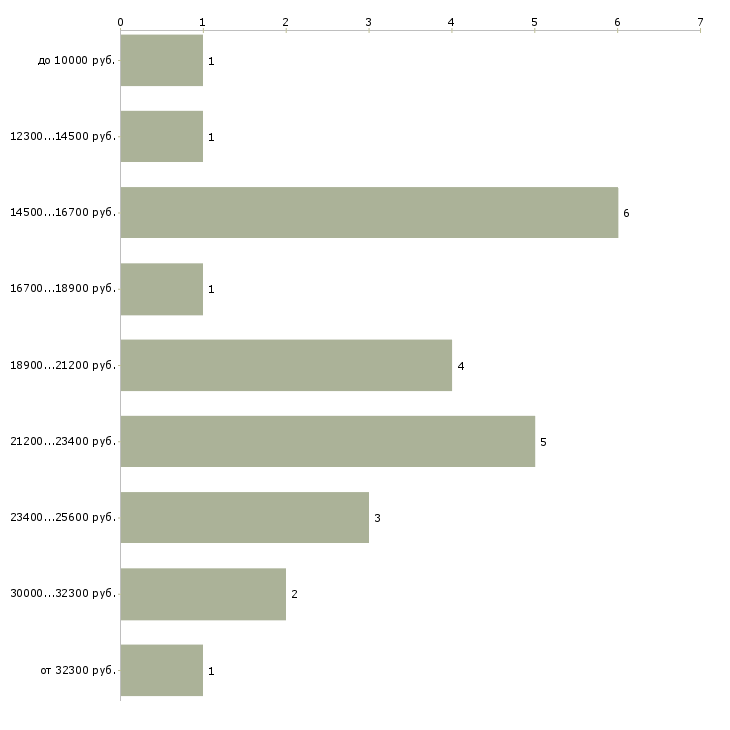 Найти работу кассир билетный  - График распределения вакансий «кассир билетный» по зарплате