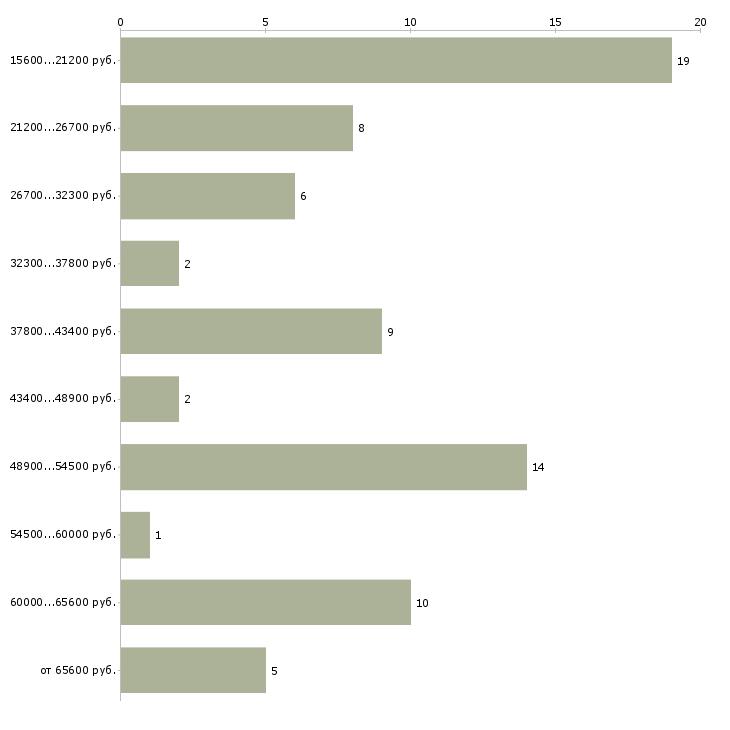 Найти работу клинический психолог  - График распределения вакансий «клинический психолог» по зарплате