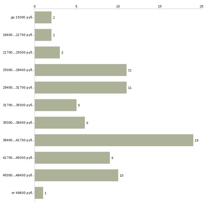 Найти работу курьеры в интернет магазин  - График распределения вакансий «курьеры в интернет магазин» по зарплате