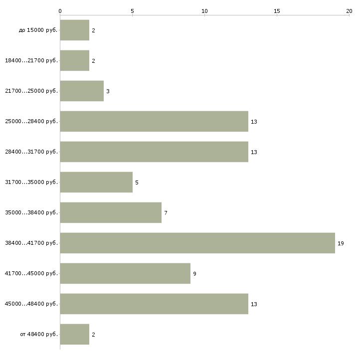 Найти работу курьер интернет магазина  - График распределения вакансий «курьер интернет магазина» по зарплате