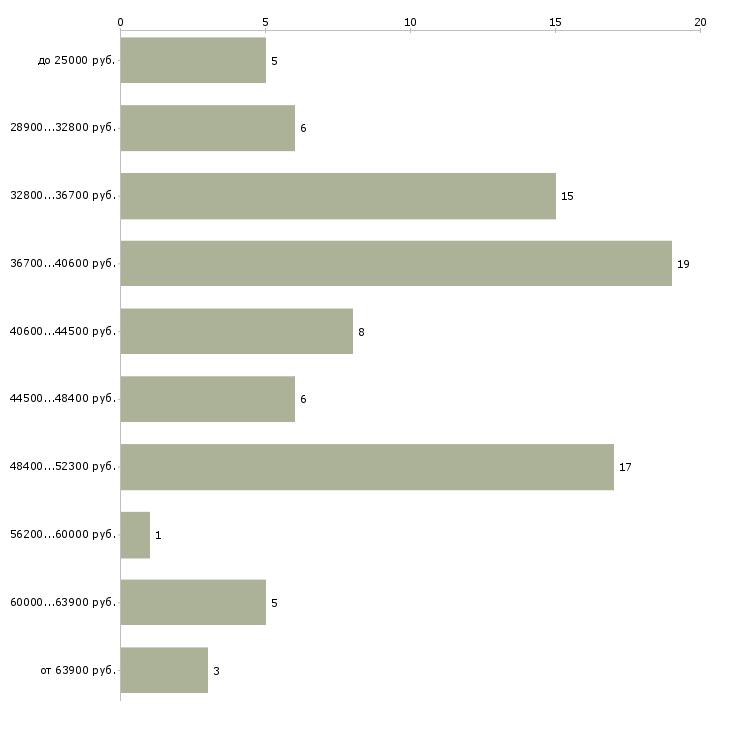 Найти работу курьер на подработку  - График распределения вакансий «курьер на подработку» по зарплате