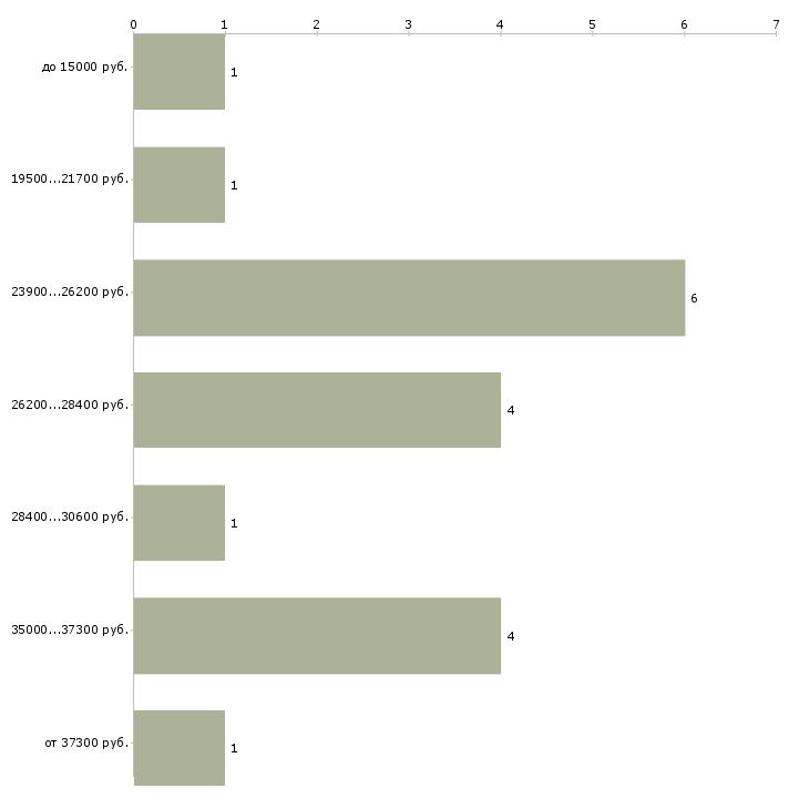 Найти работу курьер подработка  - График распределения вакансий «курьер подработка» по зарплате