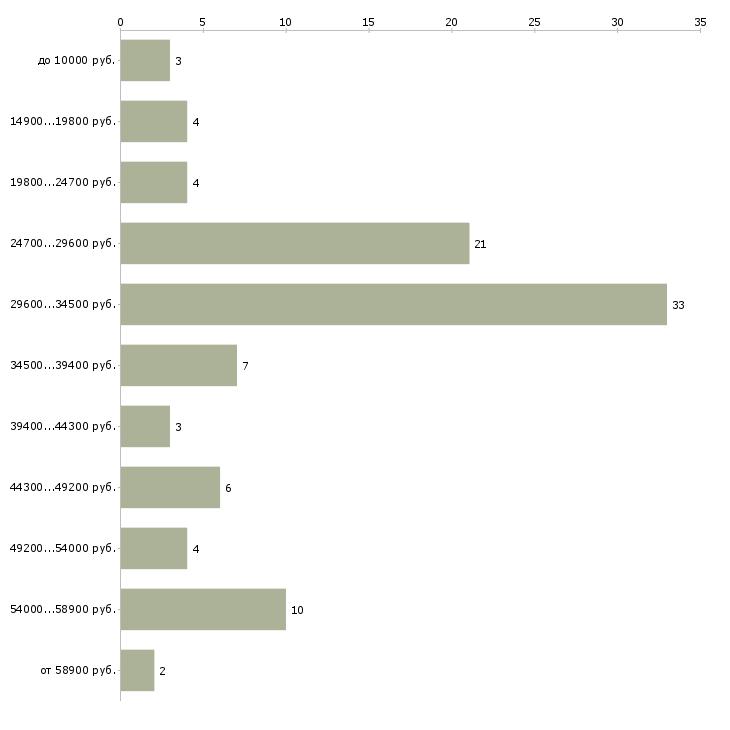 Найти работу курьер свободный график  - График распределения вакансий «курьер свободный график» по зарплате