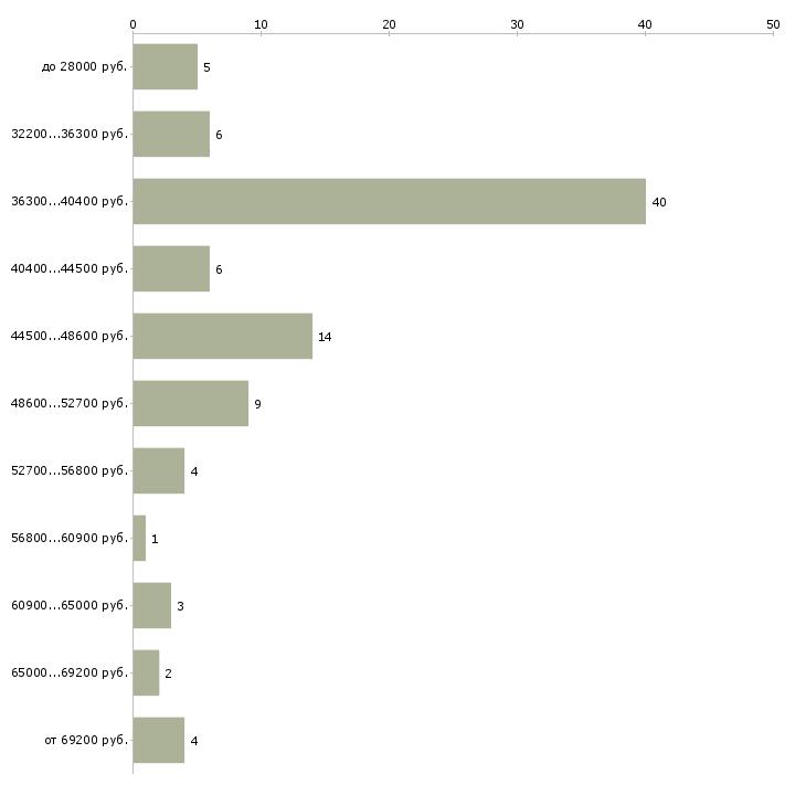 Найти работу курьер с личным автомобилем  - График распределения вакансий «курьер с личным автомобилем» по зарплате