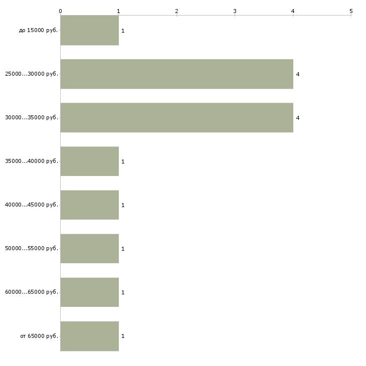 Найти работу логопед логопед дефектолог  - График распределения вакансий «логопед логопед дефектолог» по зарплате
