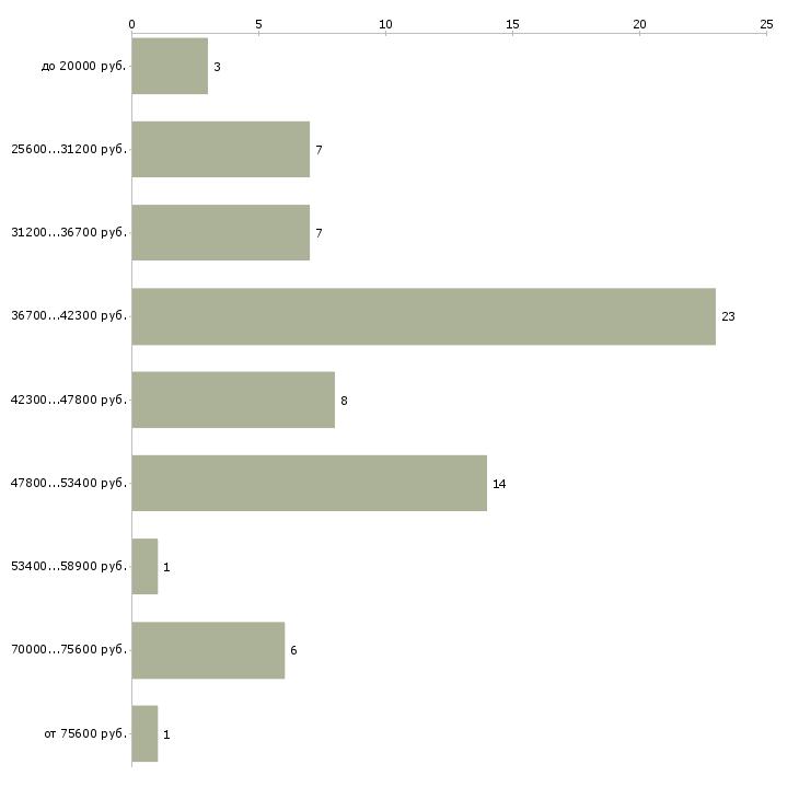 Найти работу маляры штукатуры  - График распределения вакансий «маляры штукатуры» по зарплате