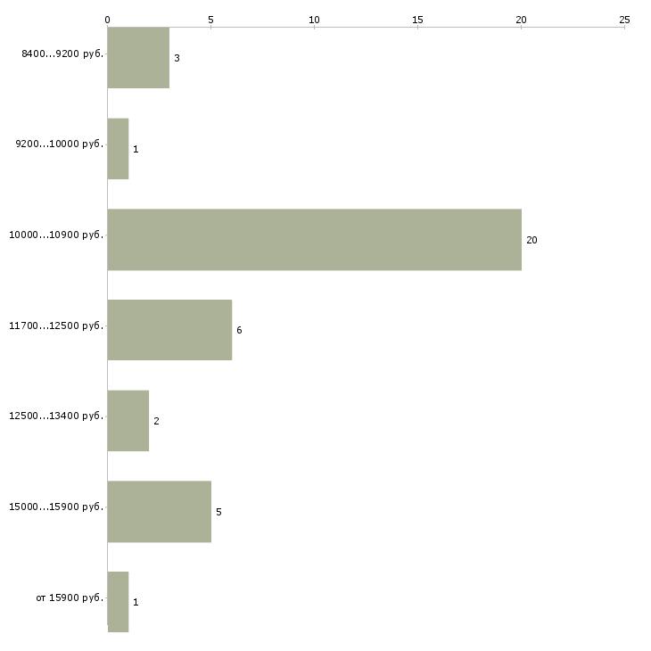 Найти работу младший воспитатель  - График распределения вакансий «младший воспитатель» по зарплате