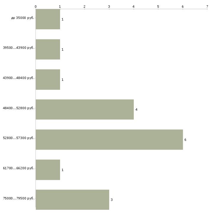 Найти работу начальник отдела кадров  - График распределения вакансий «начальник отдела кадров» по зарплате