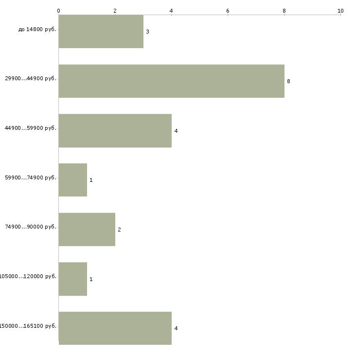 Найти работу начальник отделения  - График распределения вакансий «начальник отделения» по зарплате