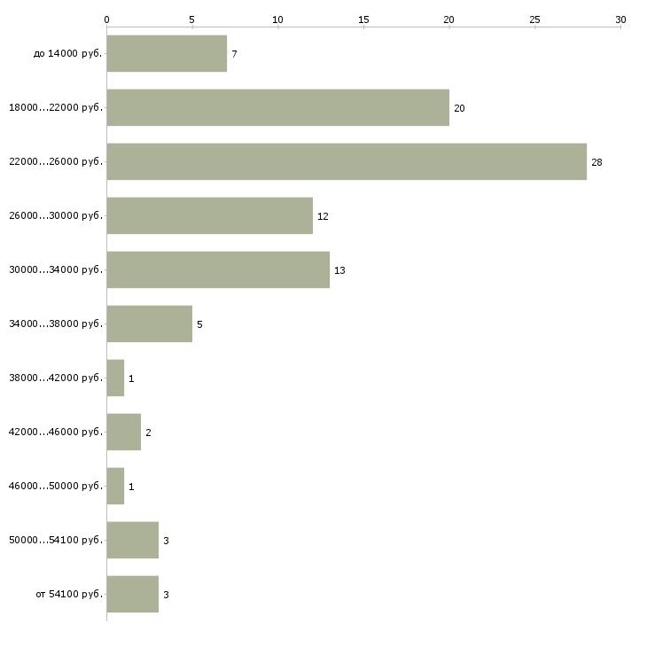 Найти работу на пк  - График распределения вакансий «на пк» по зарплате