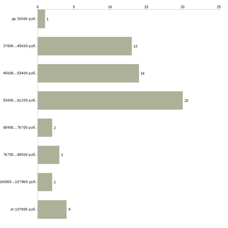 Найти работу независимый эксперт  - График распределения вакансий «независимый эксперт» по зарплате