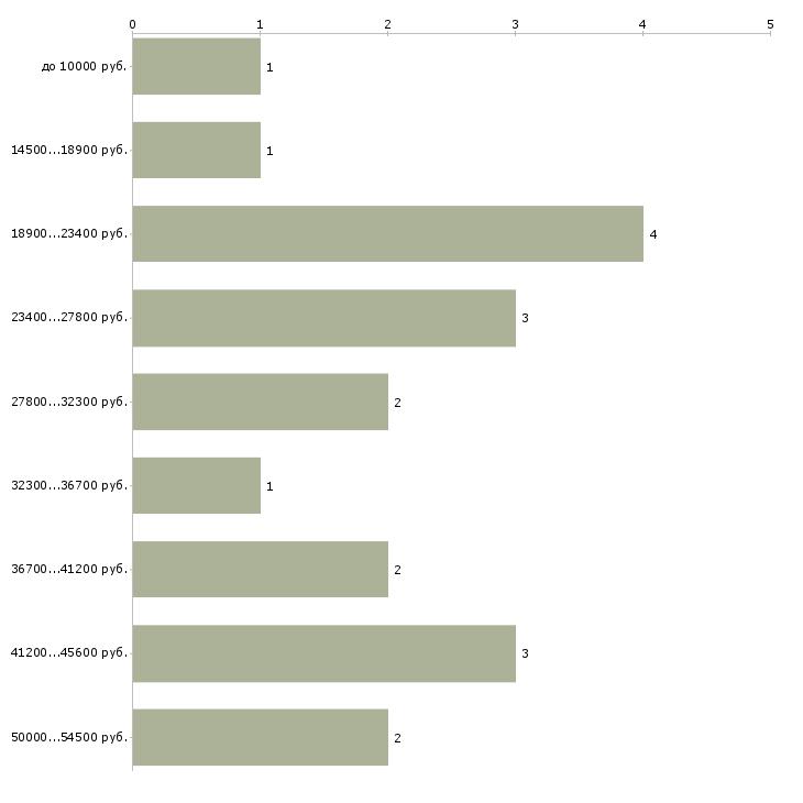 Найти работу няня на часы  - График распределения вакансий «няня на часы» по зарплате