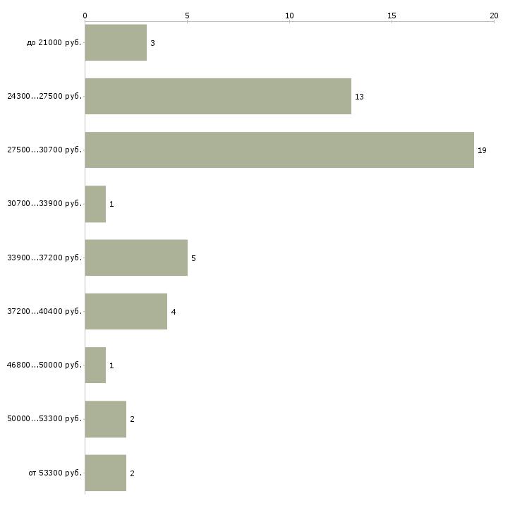 Найти работу няня сиделка  - График распределения вакансий «няня сиделка» по зарплате