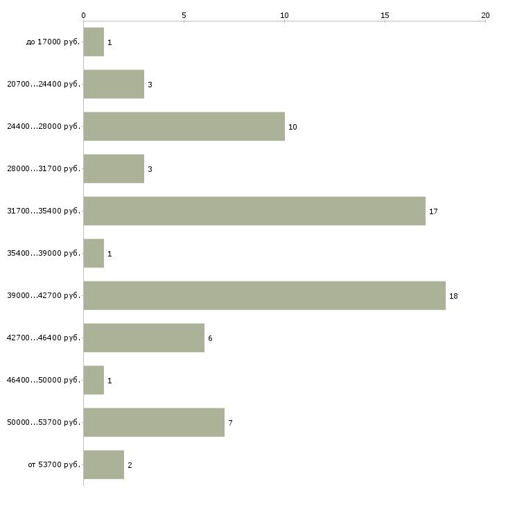 Найти работу отслужившим  - График распределения вакансий «отслужившим» по зарплате