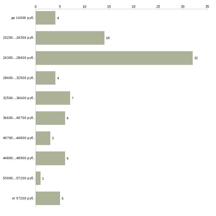 Найти работу охранник 3 3  - График распределения вакансий «охранник 3 3» по зарплате