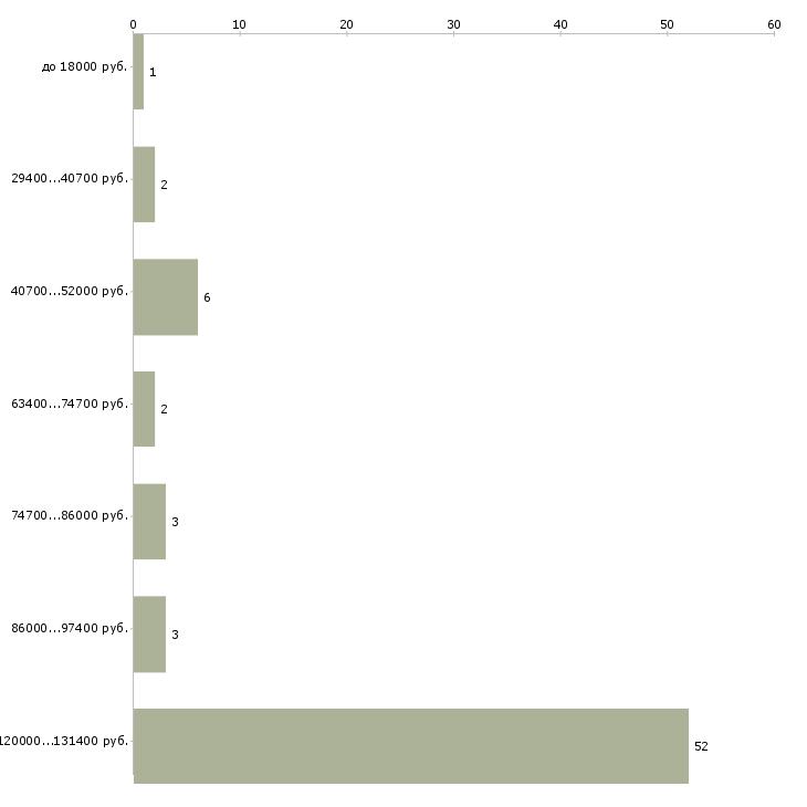Найти работу пародонтолог  - График распределения вакансий «пародонтолог» по зарплате
