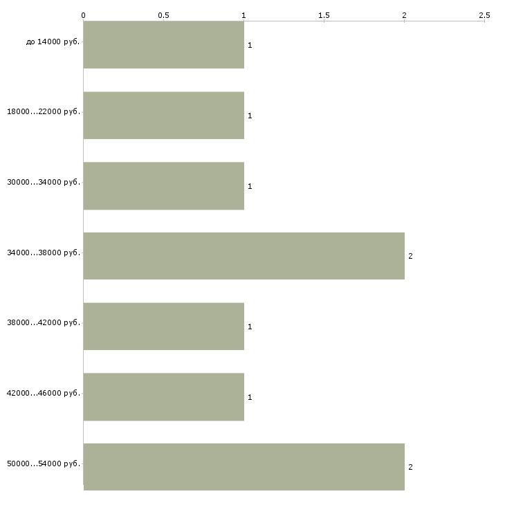 Найти работу подсобная рабочая  - График распределения вакансий «подсобная рабочая» по зарплате