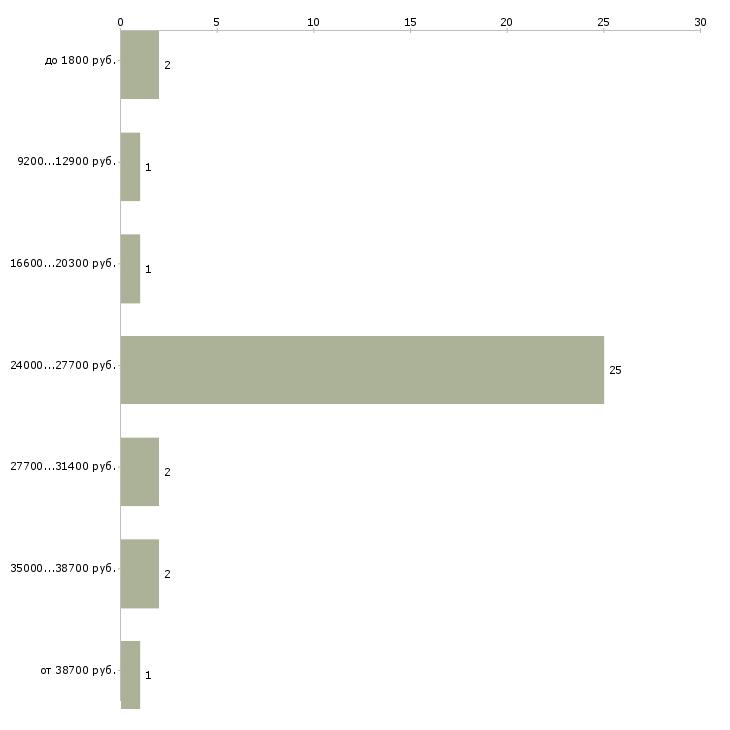 Найти работу пособие по русскому языку  - График распределения вакансий «пособие по русскому языку» по зарплате