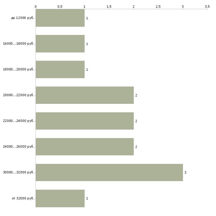 Найти работу продавец консультант в магазины  - График распределения вакансий «продавец консультант в магазины» по зарплате