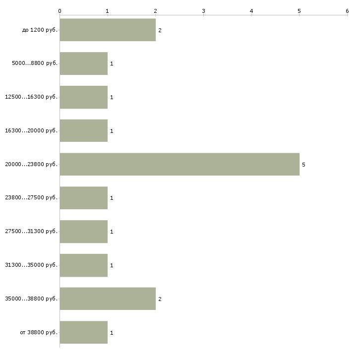 Найти работу промоутеры на листовки  - График распределения вакансий «промоутеры на листовки» по зарплате