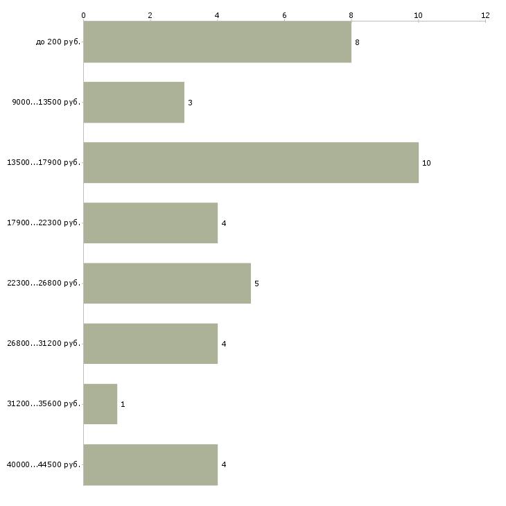 Найти работу промоутер раздача листовок  - График распределения вакансий «промоутер раздача листовок» по зарплате
