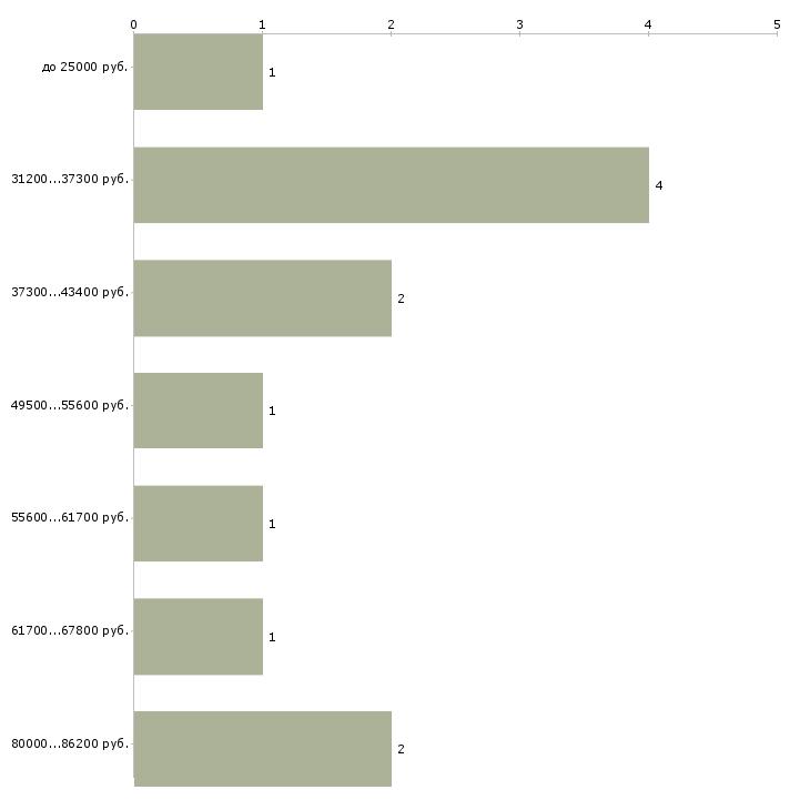 Найти работу рабочие производств  - График распределения вакансий «рабочие производств» по зарплате