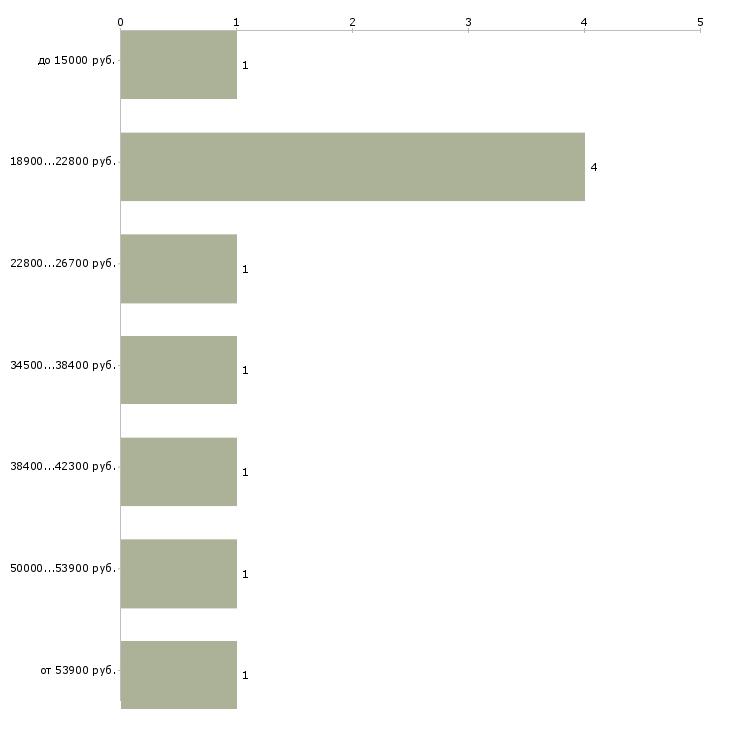 Найти работу рабочий в магазин  - График распределения вакансий «рабочий в магазин» по зарплате