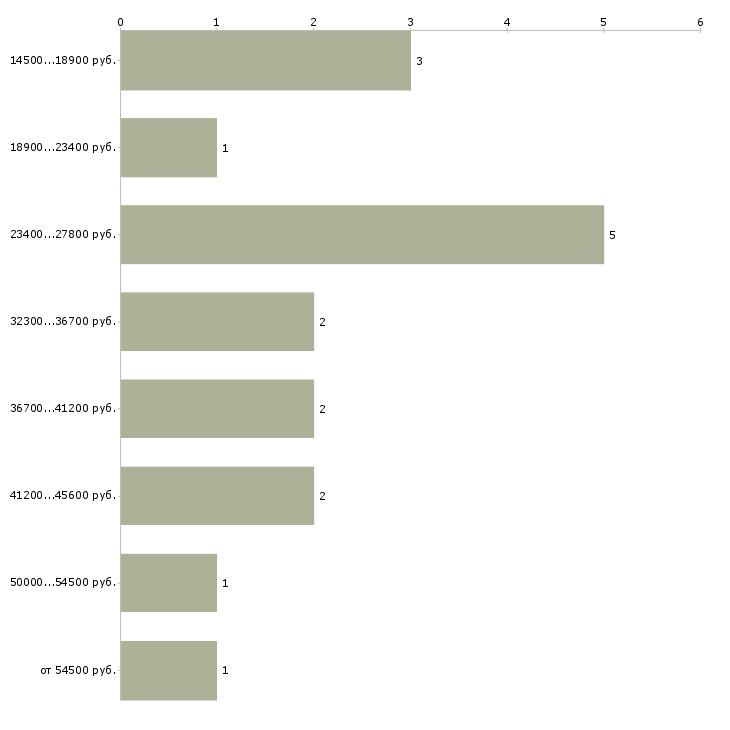 Найти работу репетитор по русскому языку  - График распределения вакансий «репетитор по русскому языку» по зарплате