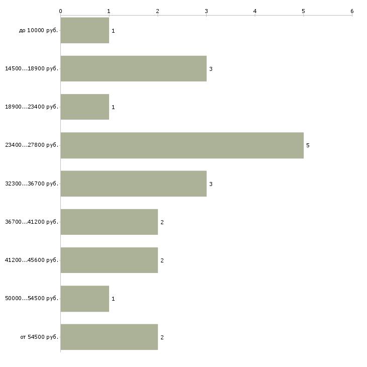 Найти работу репетитор русский язык  - График распределения вакансий «репетитор русский язык» по зарплате
