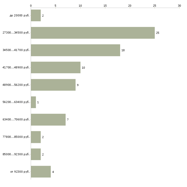 Найти работу руководитель отдела по продажам  - График распределения вакансий «руководитель отдела по продажам» по зарплате