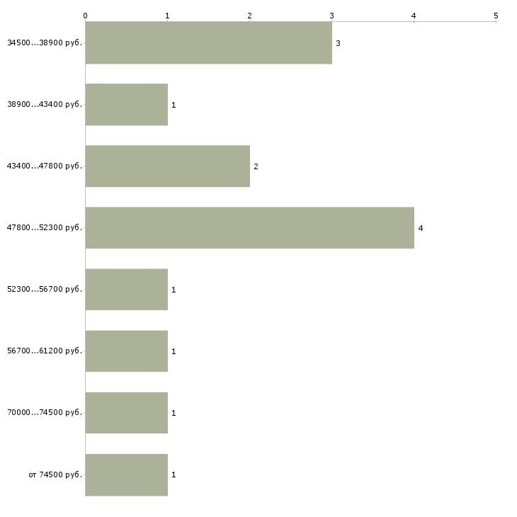 Найти работу сотрудник на учет  - График распределения вакансий «сотрудник на учет» по зарплате