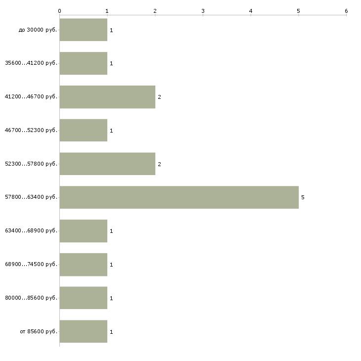 Найти работу специалист по закупкам it  - График распределения вакансий «специалист по закупкам it» по зарплате