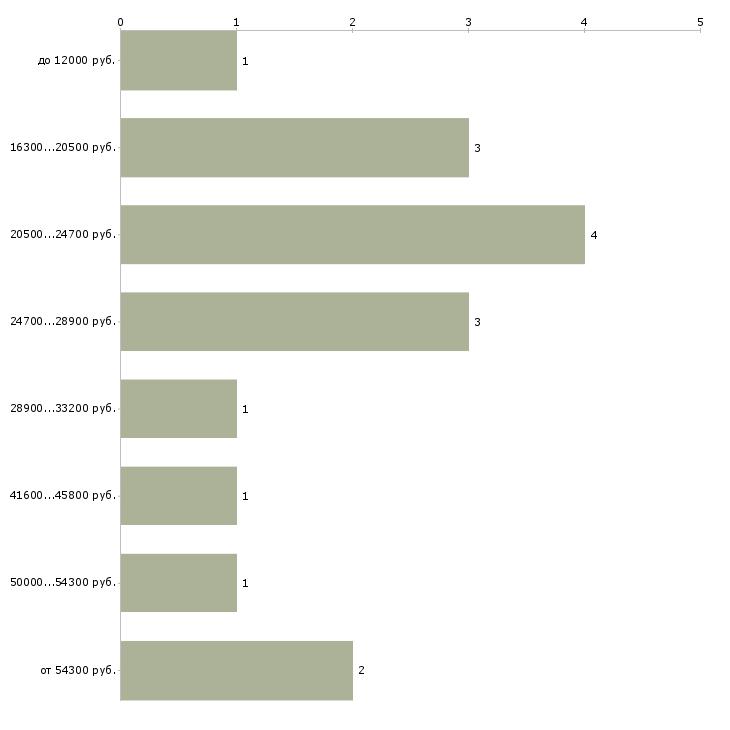 Найти работу сторож без лицензии  - График распределения вакансий «сторож без лицензии» по зарплате