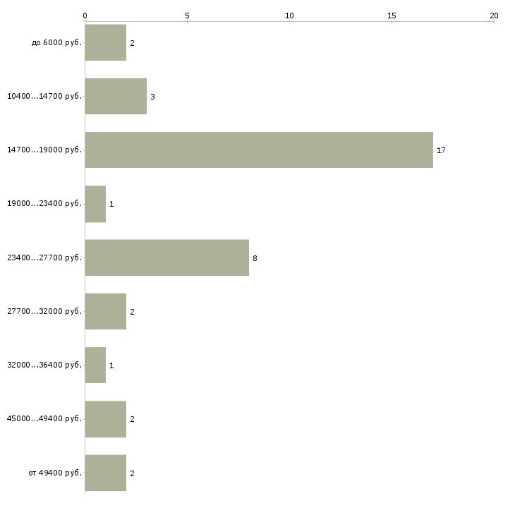 Найти работу уборщица подработка  - График распределения вакансий «уборщица подработка» по зарплате