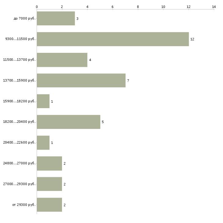 Найти работу уборщица утренняя  - График распределения вакансий «уборщица утренняя» по зарплате