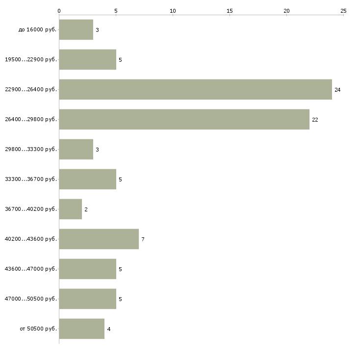 Найти работу управляющий директор  - График распределения вакансий «управляющий директор» по зарплате